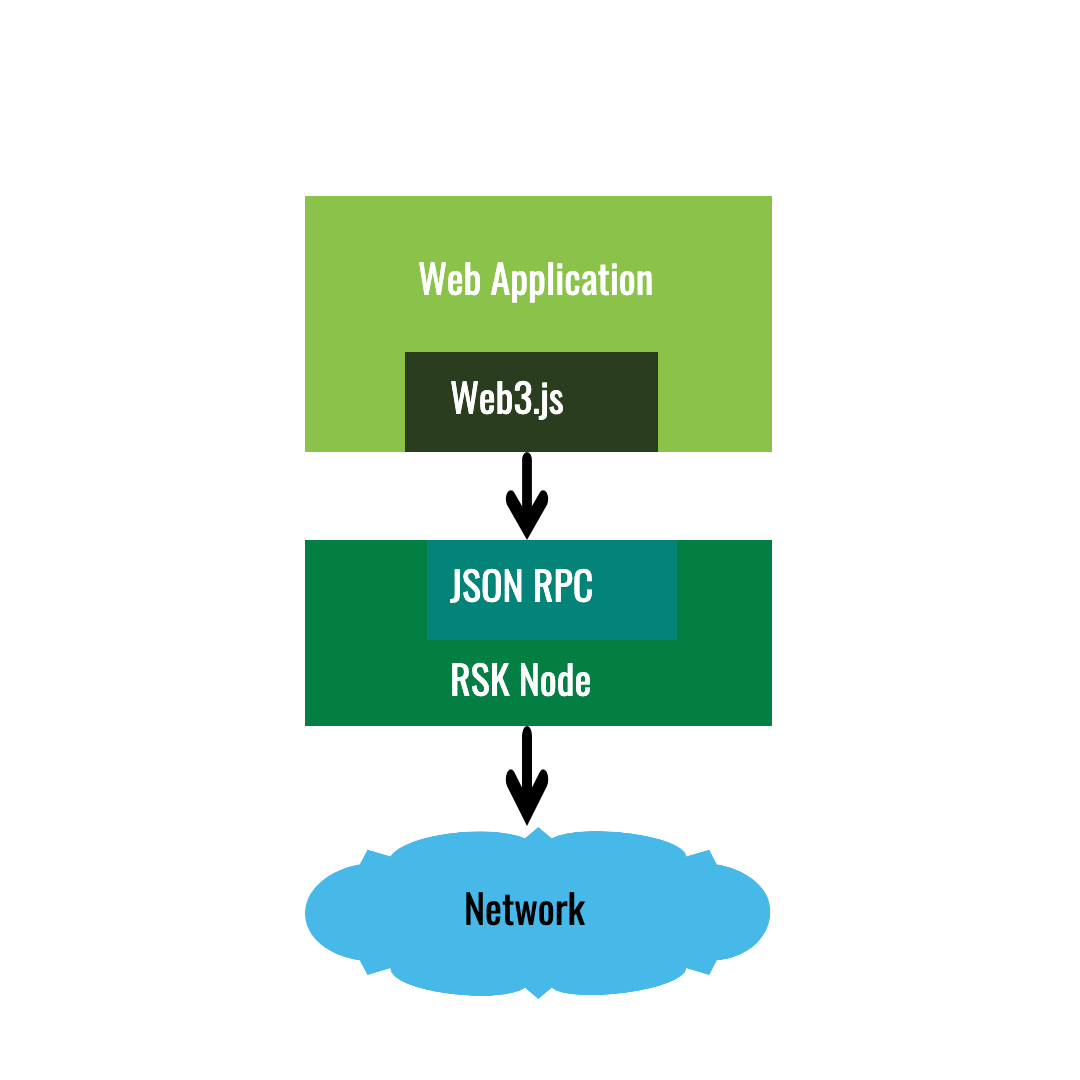 Web3 with RSK