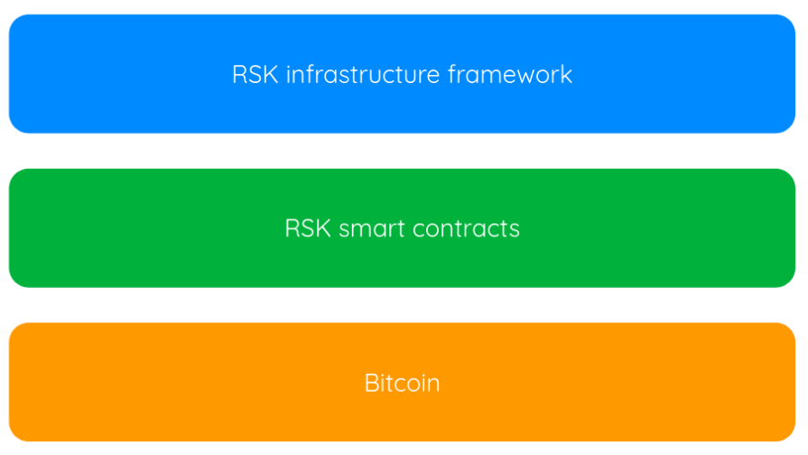 RSK Technology Stack - High Level