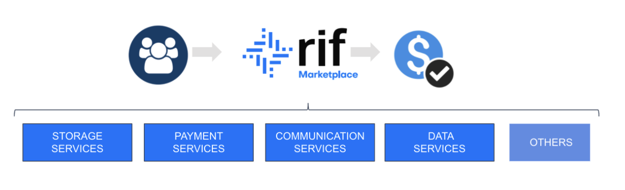 RIF Marketplace About