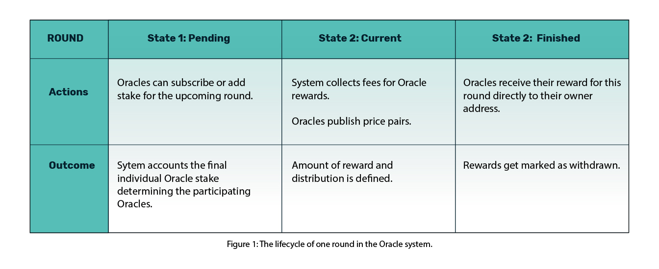 oracle-money-on-chain-rounds